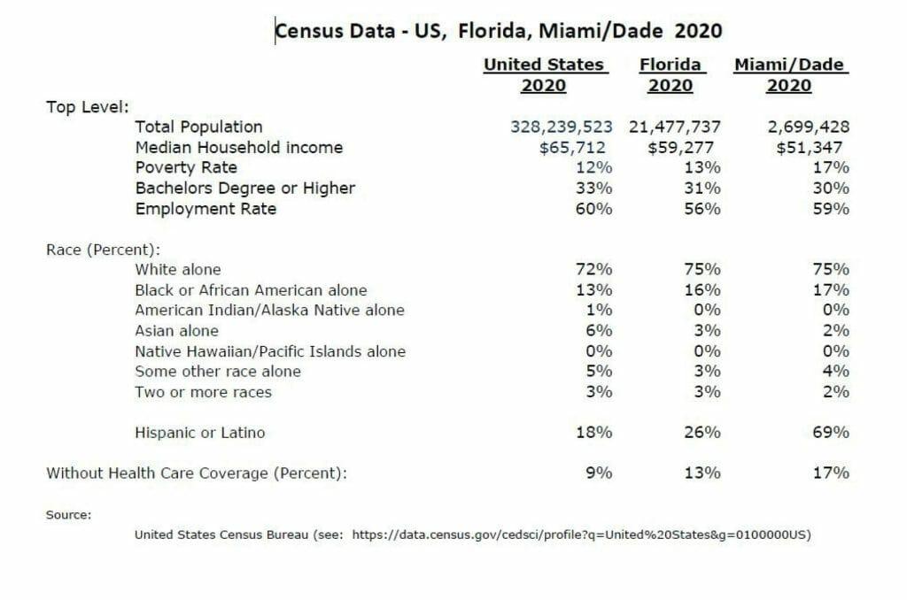 BBB_Census Date _ Florida